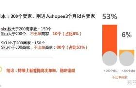 跨境电商掘金之路从0到精通Shopee:出单与发货