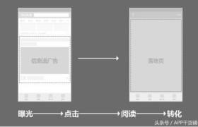 """信息流广告投放,落地页要规避""""雷区"""",优化点从合理运用Deeplink开始"""